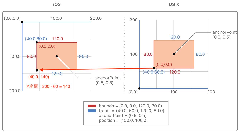 boundsiOS_OSX